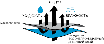 Воздух-Жидкость-Влажность
